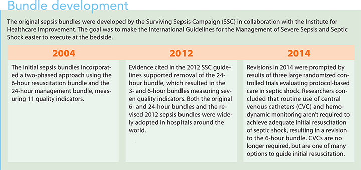 surviving sepsis campaign hour 1 bundle development