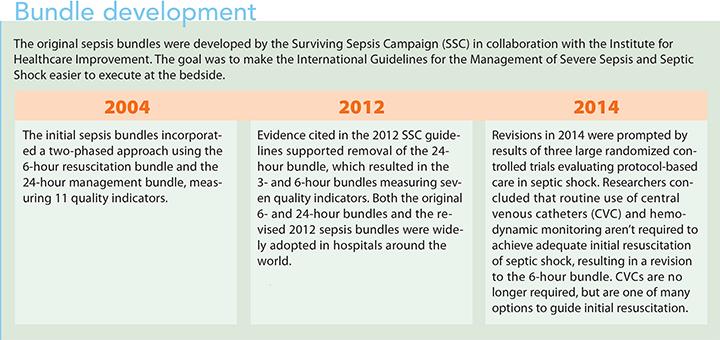 surviving sepsis campaign hour 1 bundle development