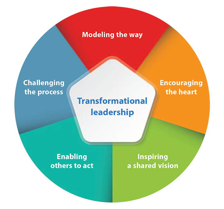 inspire transformational leadership