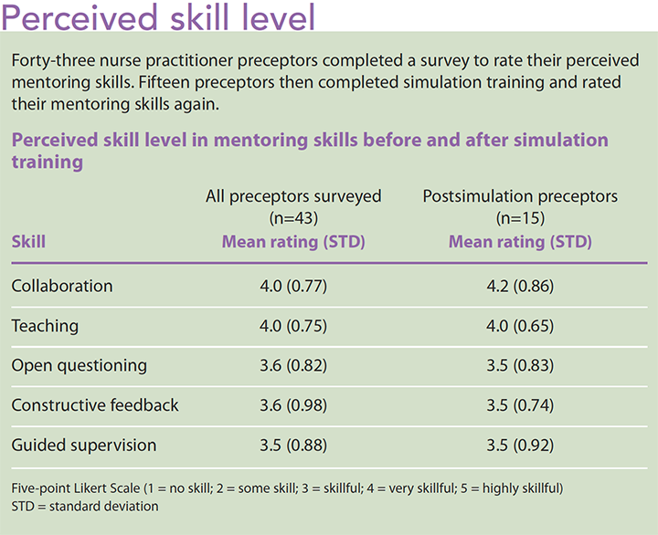 mentoring skills nurse practitioner preceptors level