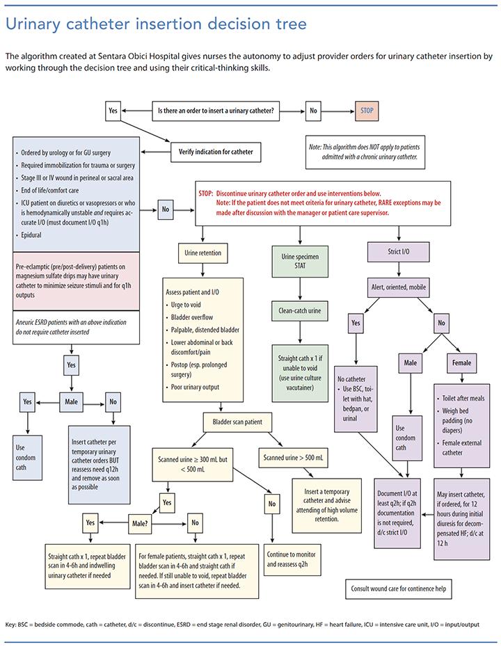 targeting zero cautis urinary catheter insertaion decision tree