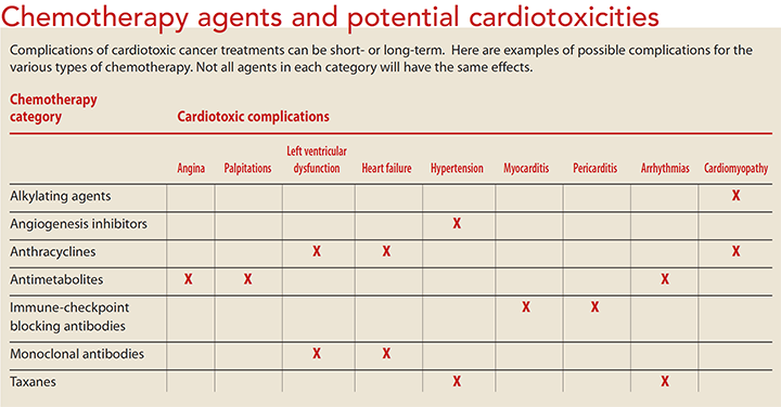 cardiotoxic effects of cancer therapy chemotherapy