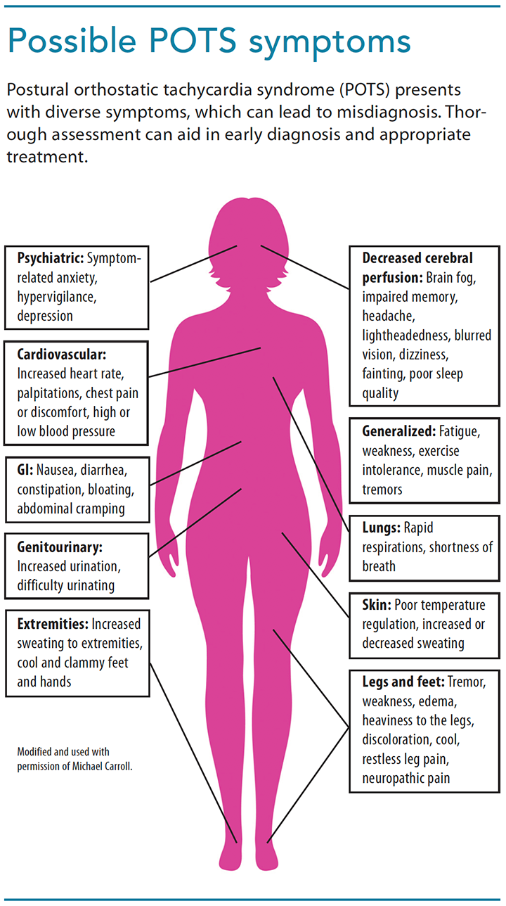 Pots syndrome causes
