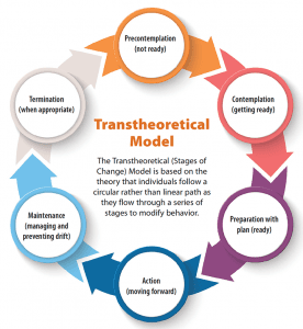 implementation linchpin evidence based practice changes transtheoretical model