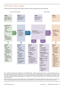 medications heart failure management aha stages