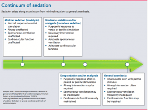 Nursing considerations for procedural sedation and analgesia