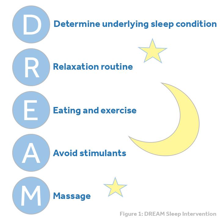 improving-sleep-heart-failure-dream-bundle