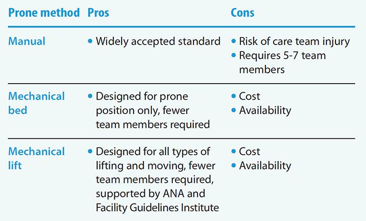 prone-positioning-priority-methods-pro-con