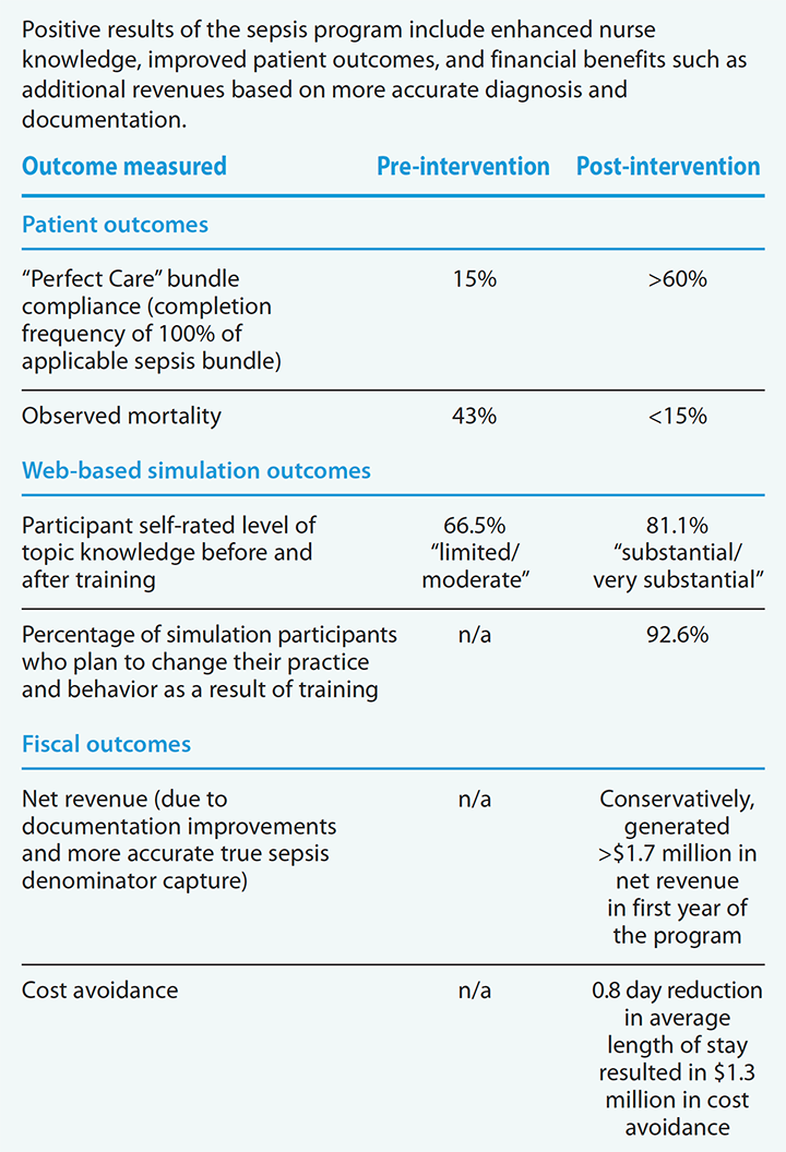 sepsis-online-outcomes